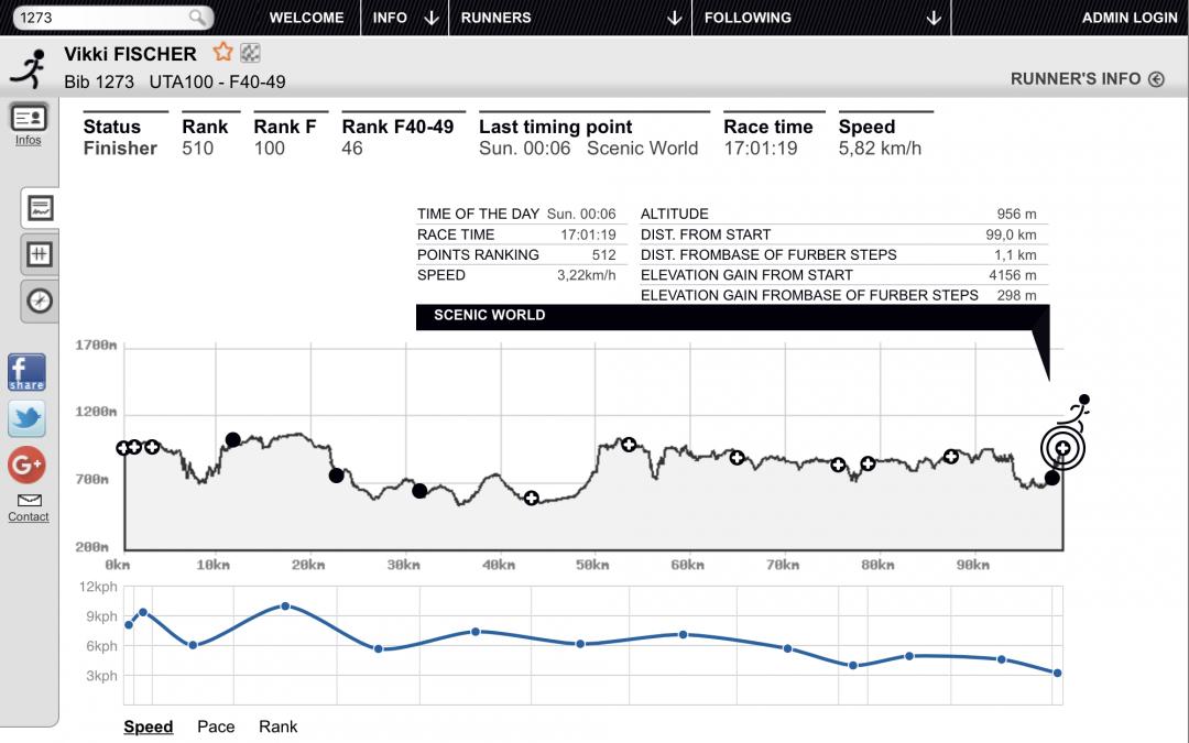 Ultra-Trail Australia – UTA 100: Vikki Fisher is finisher in rank: 510